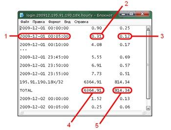 Детализация и анализ лог-файлов (Рис. 1.2)